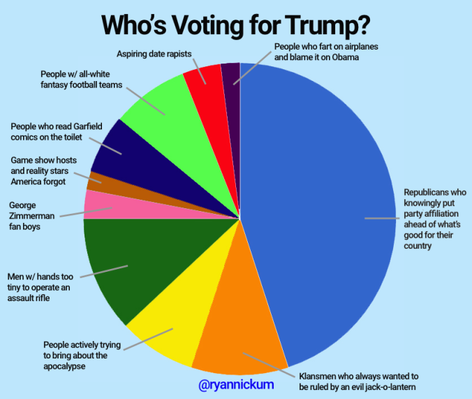 Trump chart